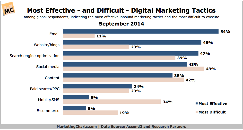Graphic showing how effective and diffcukt digital marketing tactics are.