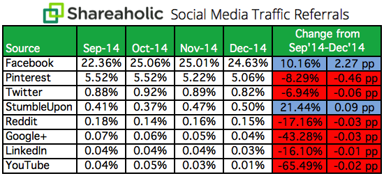 Social-Media-Traffic-Referrals-Report-Q4-2014-chart